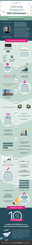 ThinkStack-10-year-Anniversary-Timeline-Infographic