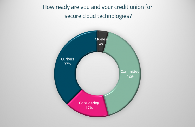 Pie chart indicating credit union readiness for secure cloud technology adoption.