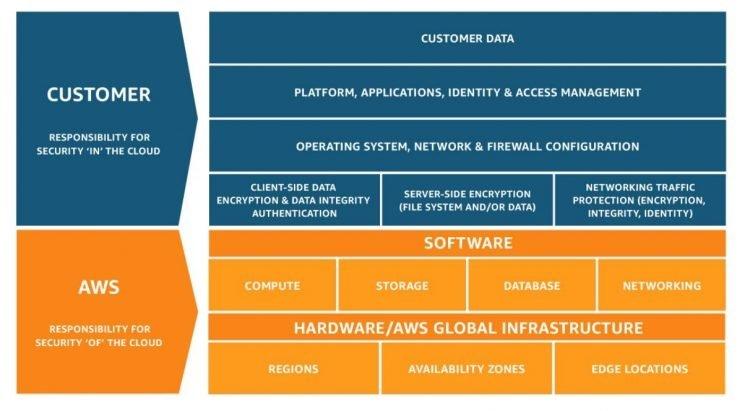 Breakdown of customer and AWS cloud responsibilities.